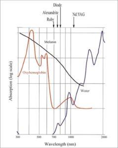 Chart identifying the relationship between Aesthetic Laser Wavelength v. Melanin Interaction