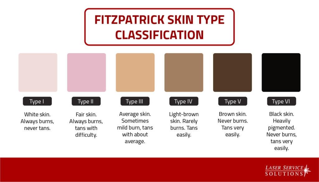 Fitzpatrick Skin Type Classification Chart